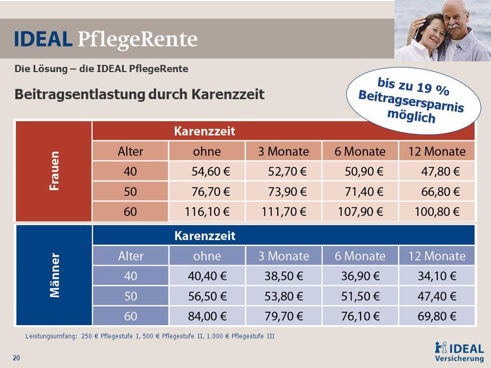 20 Beitragsentlastung durch Karenzzeit bis zu 19 % Beitragsersparnis möglich Die Lösung – die IDEAL PflegeRente Leistungsumfang: 250 € Pflegestufe I,