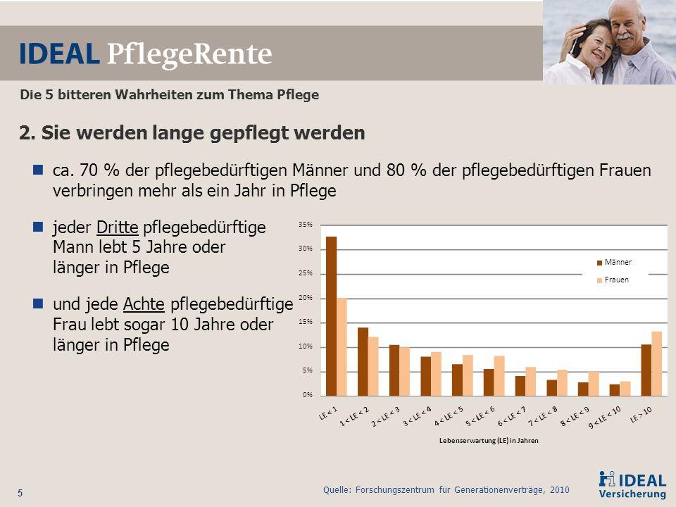 16 Variable Rentenhöhen für die Pflegestufen I und II die Höhe der Pflegerente in der Pflegestufe III kann zwischen 250 € und 4.000 € vereinbart werden in den Pflegestufen I und II kann die Absicherung in 1-Euroschritten beliebig festgelegt werden ausgeschlossen sind lediglich Kombinationen, bei denen die Pflegestufe II eine höhere Rente ausweist als die Pflegestufe III die Pflegestufe I eine höhere Rente ausweist als die Pflegestufe II die versicherte Rente in den die Pflegestufe I oder II unter 50 € monatlich liegt Die Lösung – die IDEAL PflegeRente