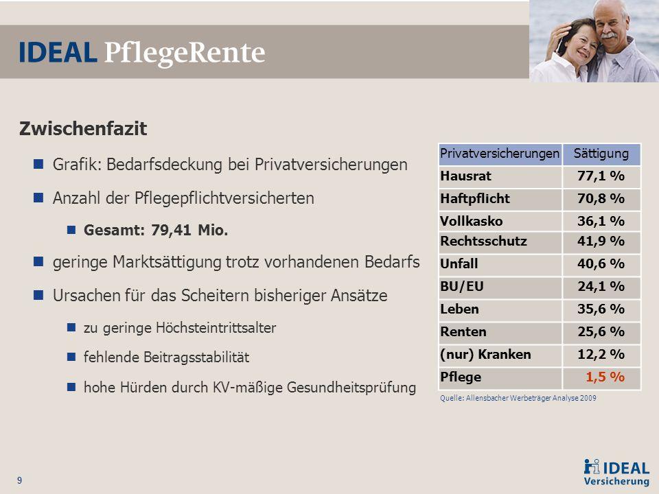 9 Zwischenfazit Grafik: Bedarfsdeckung bei Privatversicherungen Anzahl der Pflegepflichtversicherten Gesamt:79,41 Mio. geringe Marktsättigung trotz vo