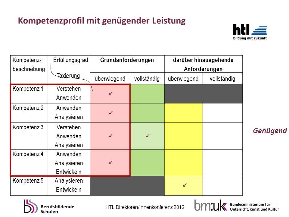 HTL Direktoren/innenkonferenz 2012 Kompetenz- beschreibung Erfüllungsgrad Taxierung Grundanforderungen darüber hinausgehende Anforderungen überwiegend