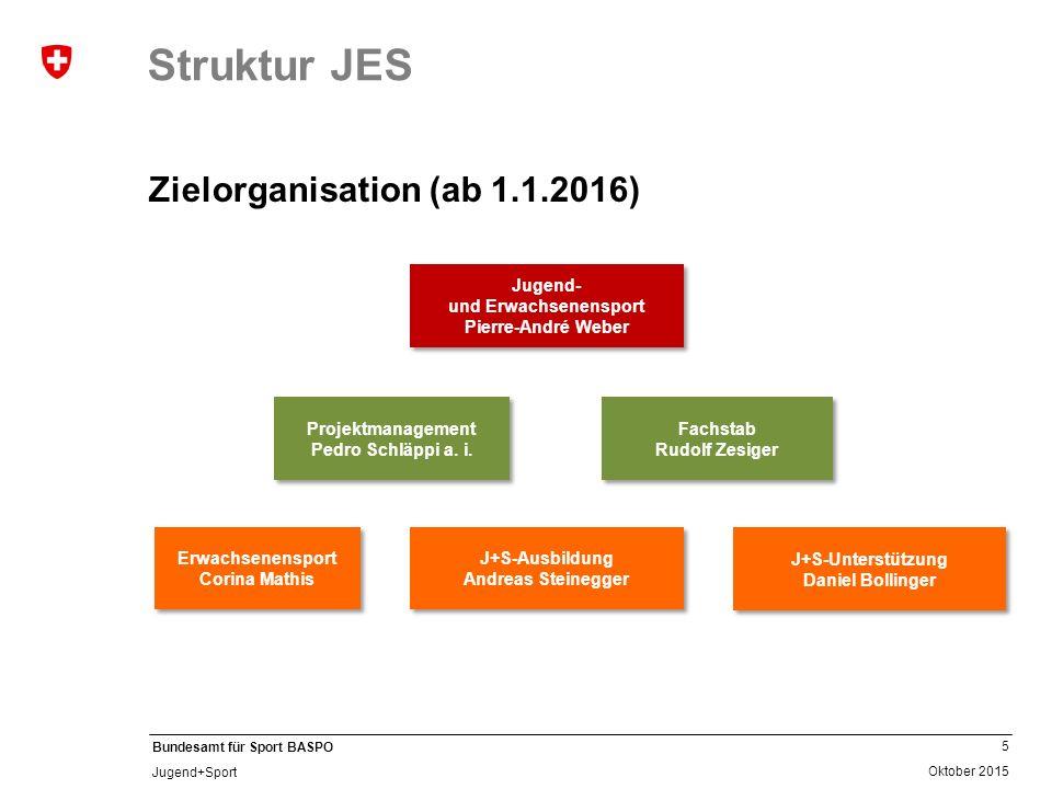5 Oktober 2015 Bundesamt für Sport BASPO Jugend+Sport Struktur JES Zielorganisation (ab 1.1.2016) Jugend- und Erwachsenensport Pierre-André Weber Juge
