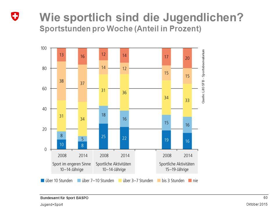 60 Oktober 2015 Bundesamt für Sport BASPO Jugend+Sport Wie sportlich sind die Jugendlichen? Sportstunden pro Woche (Anteil in Prozent) Quelle: L&S SFB