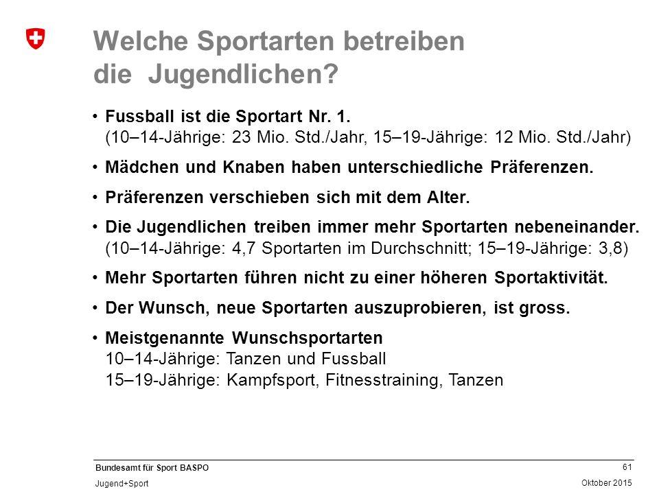 61 Oktober 2015 Bundesamt für Sport BASPO Jugend+Sport Welche Sportarten betreiben die Jugendlichen? Fussball ist die Sportart Nr. 1. (10–14-Jährige: