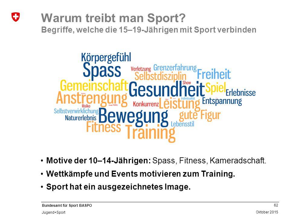 62 Oktober 2015 Bundesamt für Sport BASPO Jugend+Sport Warum treibt man Sport? Begriffe, welche die 15–19-Jährigen mit Sport verbinden Motive der 10–1