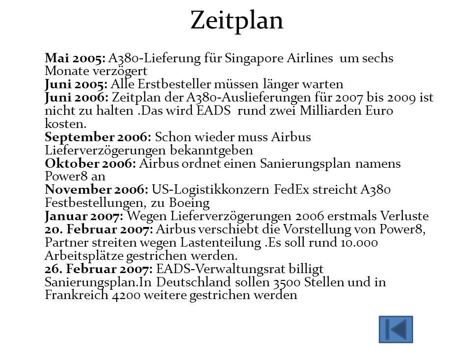 Zeitplan Mai 2005: A380-Lieferung für Singapore Airlines um sechs Monate verzögert Juni 2005: Alle Erstbesteller müssen länger warten Juni 2006: Zeitp