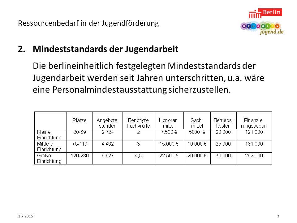 2.7.2015 Ressourcenbedarf in der Jugendförderung 3 2.Mindeststandards der Jugendarbeit Die berlineinheitlich festgelegten Mindeststandards der Jugenda
