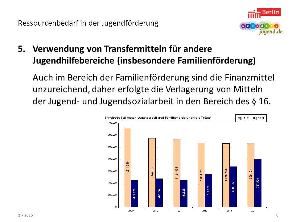 2.7.2015 Ressourcenbedarf in der Jugendförderung 7 6.Geringe Angebotsstunden pro Einwohner Im Bereich der Angebotsstunden pro Einwohner bis unter 21 Jahre liegt Neukölln unterhalb des Berliner Durchschnitts.