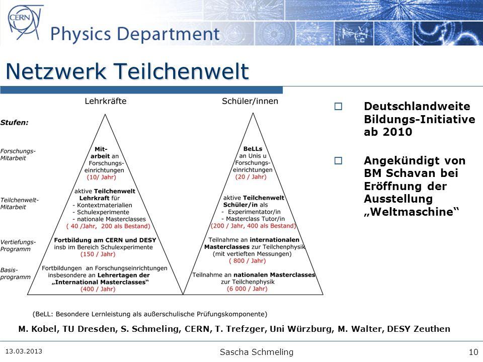 13.03.2013 Sascha Schmeling10 M. Kobel, TU Dresden, S. Schmeling, CERN, T. Trefzger, Uni Würzburg, M. Walter, DESY Zeuthen Netzwerk Teilchenwelt  Deu