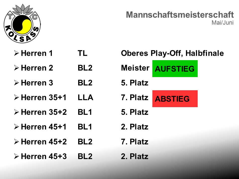  Herren 1 TLOberes Play-Off, Halbfinale  Herren 2 BL2Meister  Herren 3 BL25. Platz  Herren 35+1 LLA7. Platz  Herren 35+2 BL15. Platz  Herren 45+