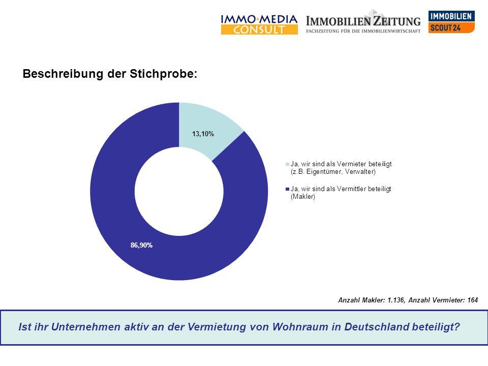Ist ihr Unternehmen aktiv an der Vermietung von Wohnraum in Deutschland beteiligt? Anzahl Makler: 1.136, Anzahl Vermieter: 164 Beschreibung der Stichp