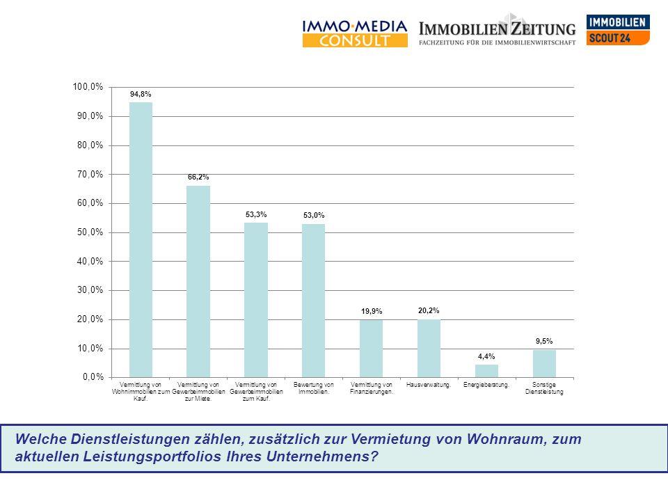 Welche Dienstleistungen zählen, zusätzlich zur Vermietung von Wohnraum, zum aktuellen Leistungsportfolios Ihres Unternehmens?
