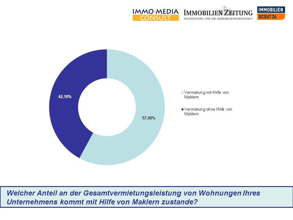 Welcher Anteil an der Gesamtvermietungsleistung von Wohnungen Ihres Unternehmens kommt mit Hilfe von Maklern zustande?