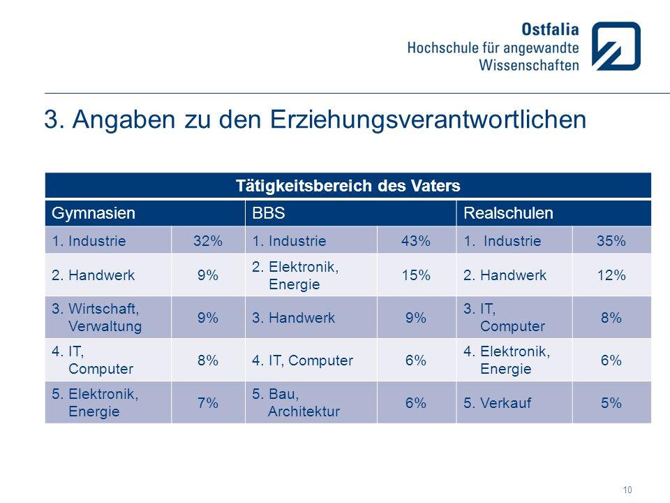 3. Angaben zu den Erziehungsverantwortlichen Tätigkeitsbereich des Vaters GymnasienBBSRealschulen 1. Industrie32%1. Industrie43%1.Industrie35% 2. Hand