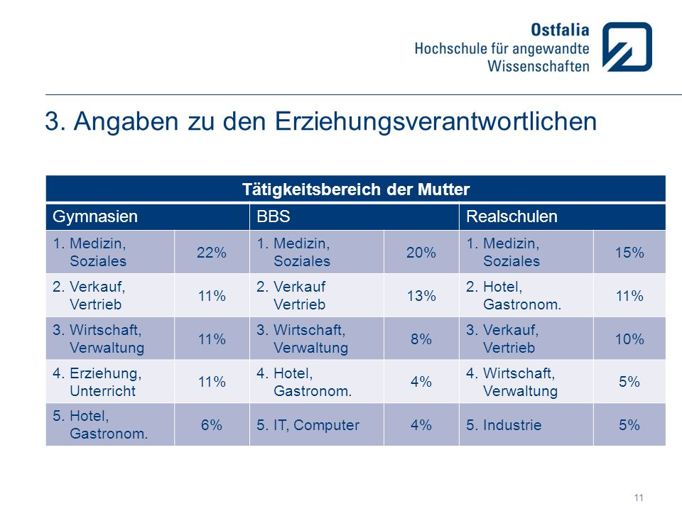 3. Angaben zu den Erziehungsverantwortlichen Tätigkeitsbereich der Mutter GymnasienBBSRealschulen 1. Medizin, Soziales 22% 1. Medizin, Soziales 20% 1.