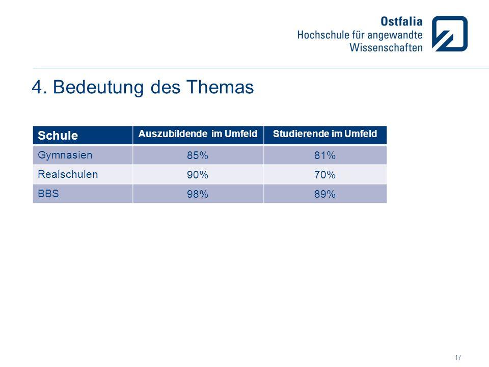 4. Bedeutung des Themas Schule Auszubildende im UmfeldStudierende im Umfeld Gymnasien 85%81% Realschulen 90%70% BBS 98%89% 17
