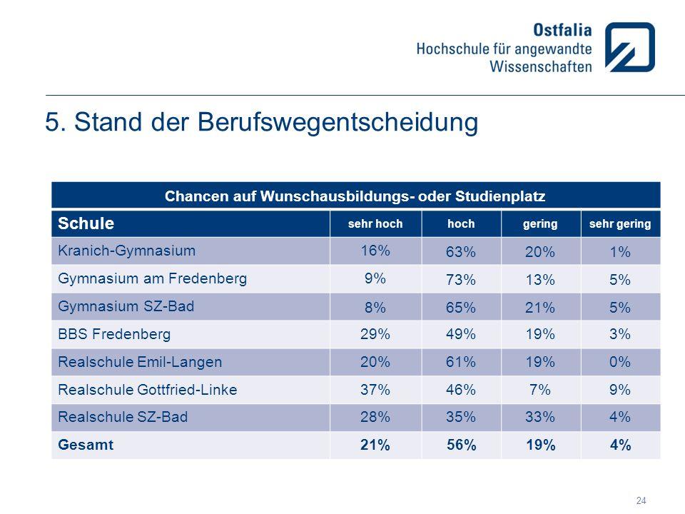 5. Stand der Berufswegentscheidung Chancen auf Wunschausbildungs- oder Studienplatz Schule sehr hochhochgeringsehr gering Kranich-Gymnasium16% 63%20%1
