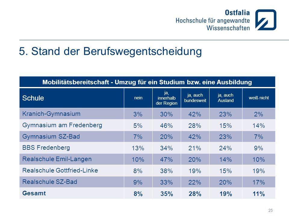 5. Stand der Berufswegentscheidung Mobilitätsbereitschaft - Umzug für ein Studium bzw. eine Ausbildung Schule nein ja, innerhalb der Region ja, auch b