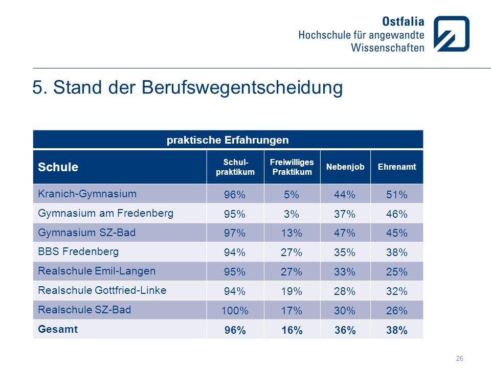 5. Stand der Berufswegentscheidung praktische Erfahrungen Schule Schul- praktikum Freiwilliges Praktikum NebenjobEhrenamt Kranich-Gymnasium 96%5%44%51