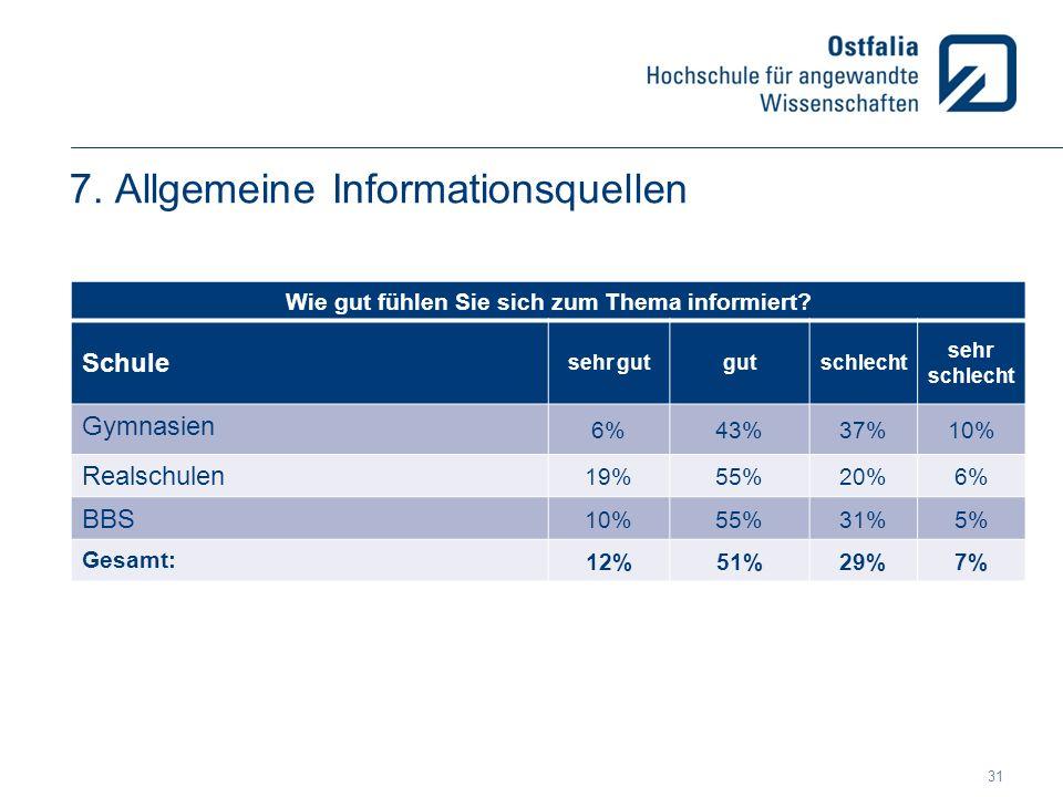 7. Allgemeine Informationsquellen Wie gut fühlen Sie sich zum Thema informiert? Schule sehr gutgutschlecht sehr schlecht Gymnasien 6%43%37%10% Realsch