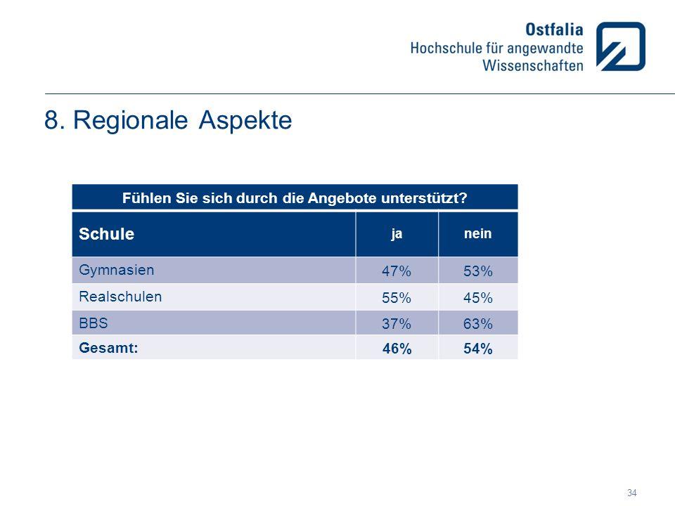 8. Regionale Aspekte Fühlen Sie sich durch die Angebote unterstützt? Schule janein Gymnasien 47%53% Realschulen 55%45% BBS 37%63% Gesamt: 46%54% 34