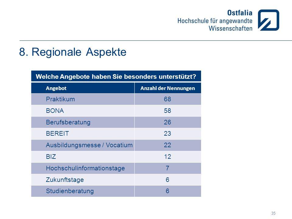 8. Regionale Aspekte Welche Angebote haben Sie besonders unterstützt? AngebotAnzahl der Nennungen Praktikum68 BONA58 Berufsberatung26 BEREIT23 Ausbild