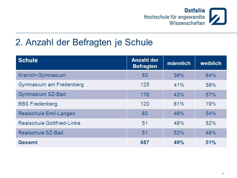 2. Anzahl der Befragten je Schule Schule Anzahl der Befragten männlichweiblich Kranich-Gymnasium83 36%64% Gymnasium am Fredenberg125 41%59% Gymnasium
