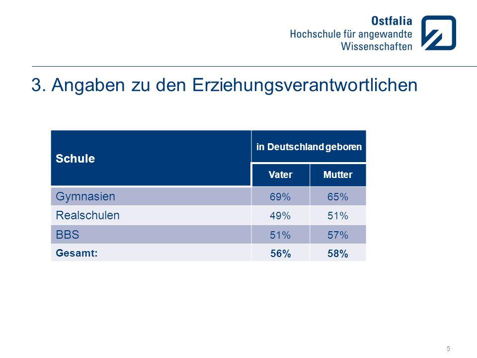 3. Angaben zu den Erziehungsverantwortlichen Schule in Deutschland geboren VaterMutter Gymnasien 69%65% Realschulen 49%51% BBS 51%57% Gesamt: 56%58% 5