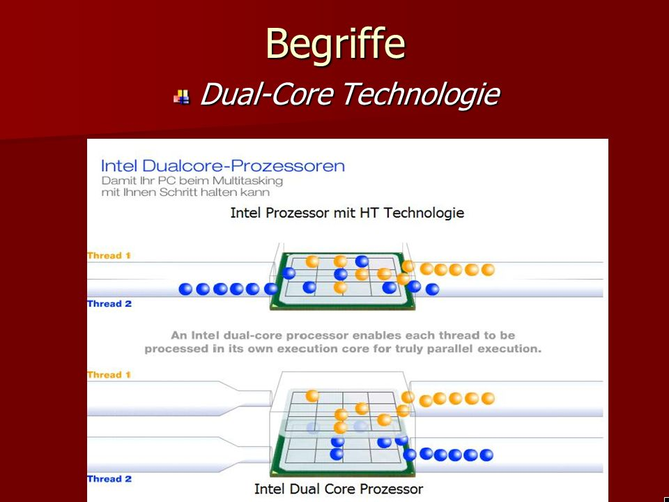 BegriffeDual-Core Technologie