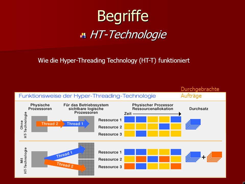 Begriffe HT-Technologie Wie die Hyper-Threading Technology (HT-T) funktioniert Durchgebrachte Aufträge