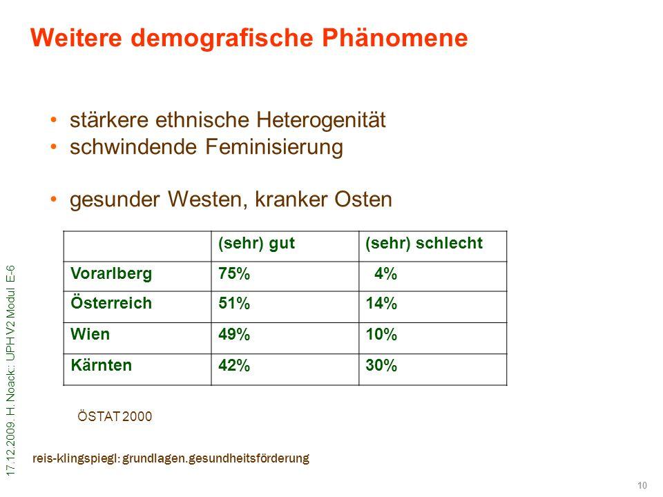 17.12.2009. H. Noack:: UPH V2 Modul E-6 10 reis-klingspiegl: grundlagen.gesundheitsförderung Weitere demografische Phänomene stärkere ethnische Hetero