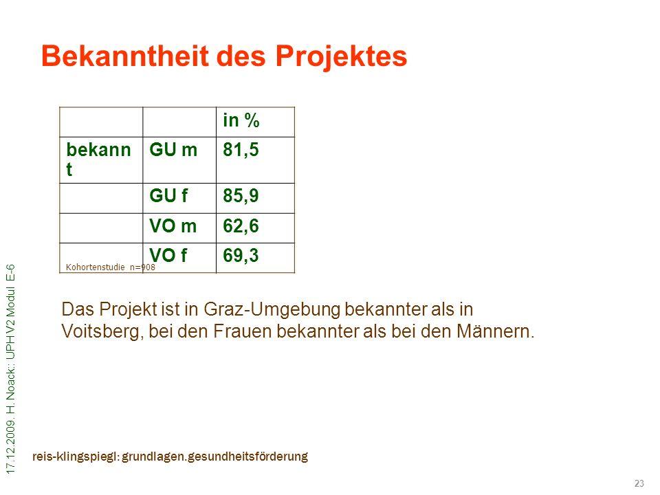 17.12.2009. H. Noack:: UPH V2 Modul E-6 23 reis-klingspiegl: grundlagen.gesundheitsförderung Bekanntheit des Projektes in % bekann t GU m81,5 GU f85,9