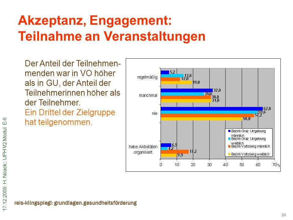 17.12.2009. H. Noack:: UPH V2 Modul E-6 24 reis-klingspiegl: grundlagen.gesundheitsförderung Akzeptanz, Engagement: Teilnahme an Veranstaltungen Der A