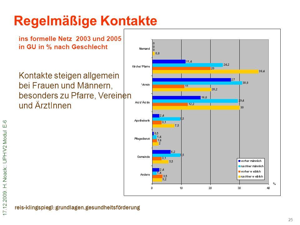 17.12.2009. H. Noack:: UPH V2 Modul E-6 25 reis-klingspiegl: grundlagen.gesundheitsförderung ins formelle Netz 2003 und 2005 in GU in % nach Geschlech