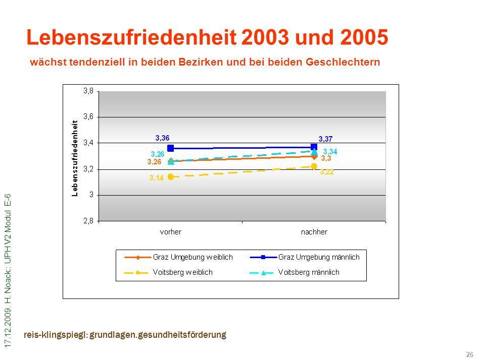 17.12.2009. H. Noack:: UPH V2 Modul E-6 26 reis-klingspiegl: grundlagen.gesundheitsförderung Lebenszufriedenheit 2003 und 2005 wächst tendenziell in b