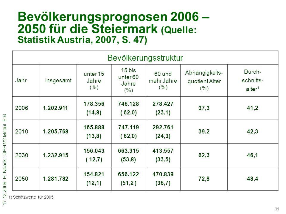 17.12.2009. H. Noack:: UPH V2 Modul E-6 31 Bevölkerungsprognosen 2006 – 2050 für die Steiermark (Quelle: Statistik Austria, 2007, S. 47) Bevölkerungss