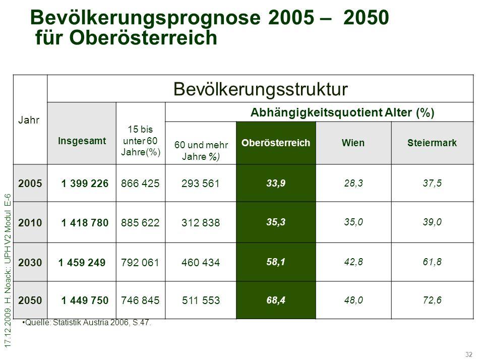 17.12.2009. H. Noack:: UPH V2 Modul E-6 32 Bevölkerungsprognose 2005 – 2050 für Oberösterreich Jahr Bevölkerungsstruktur Insgesamt 15 bis unter 60 Jah