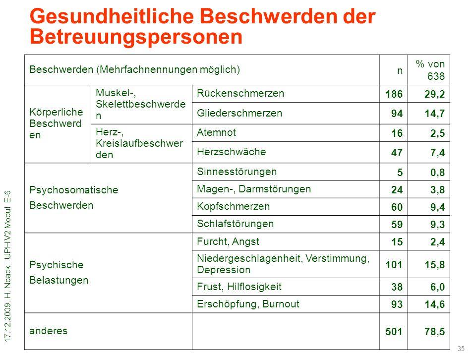 17.12.2009. H. Noack:: UPH V2 Modul E-6 35 Gesundheitliche Beschwerden der Betreuungspersonen Beschwerden (Mehrfachnennungen möglich) n % von 638 Körp