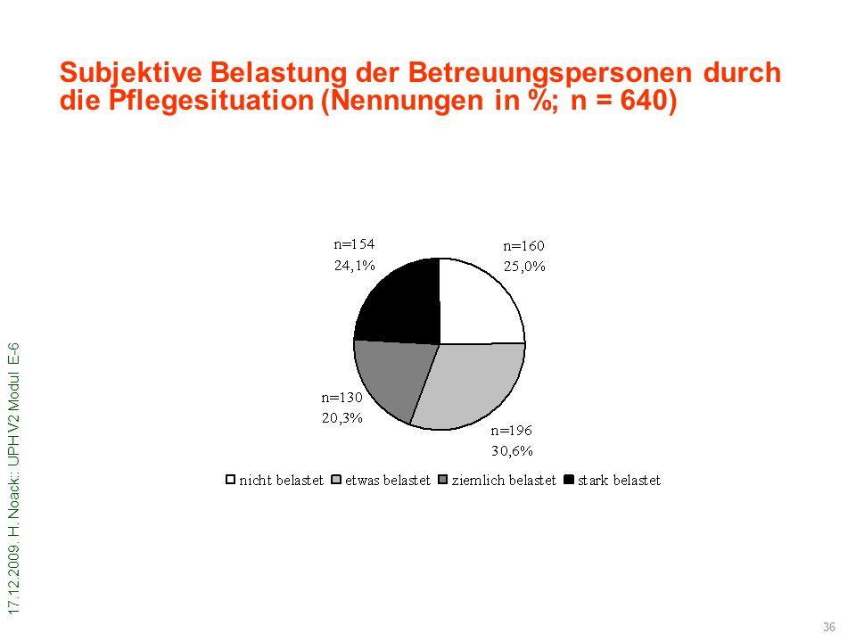 17.12.2009. H. Noack:: UPH V2 Modul E-6 36 Subjektive Belastung der Betreuungspersonen durch die Pflegesituation (Nennungen in %; n = 640)