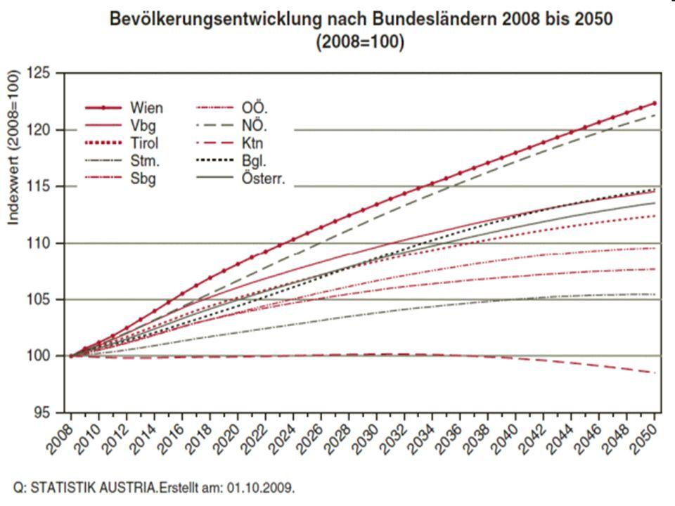 """7 """"Rektangularisierung der Überlebenskurve österreichischer Frauen Quelle: Joseph Kytir 2007"""