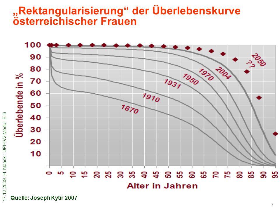 """7 """"Rektangularisierung"""" der Überlebenskurve österreichischer Frauen Quelle: Joseph Kytir 2007"""