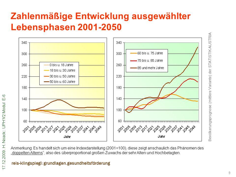 17.12.2009. H. Noack:: UPH V2 Modul E-6 9 reis-klingspiegl: grundlagen.gesundheitsförderung Zahlenmäßige Entwicklung ausgewählter Lebensphasen 2001-20
