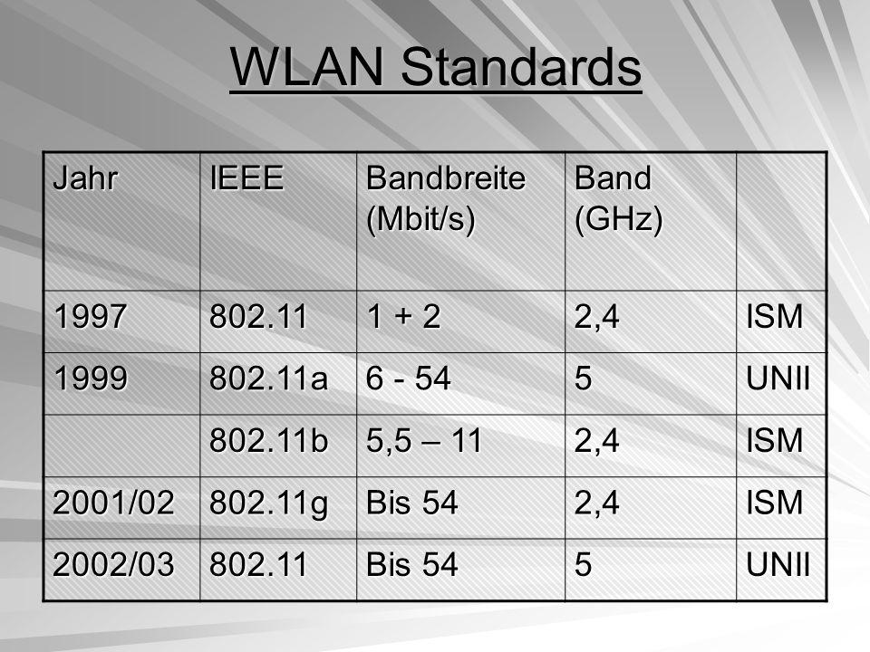 Funktionsweise von 802.11  Heute im Einsatz: IEEE 802.11b  Geräte verfügbar die bereits mit IEEE a,b und g arbeiten  Erweiterung durch Dynamic Frequency Selection und Transmit Power Control  Dient zur Ermittlung der Kanäle  Konflikte mit HiperLAN/2 vermeiden  Neuste Bezeichnung: IEEE 802.11h  Definiert über Layer 1 + 2
