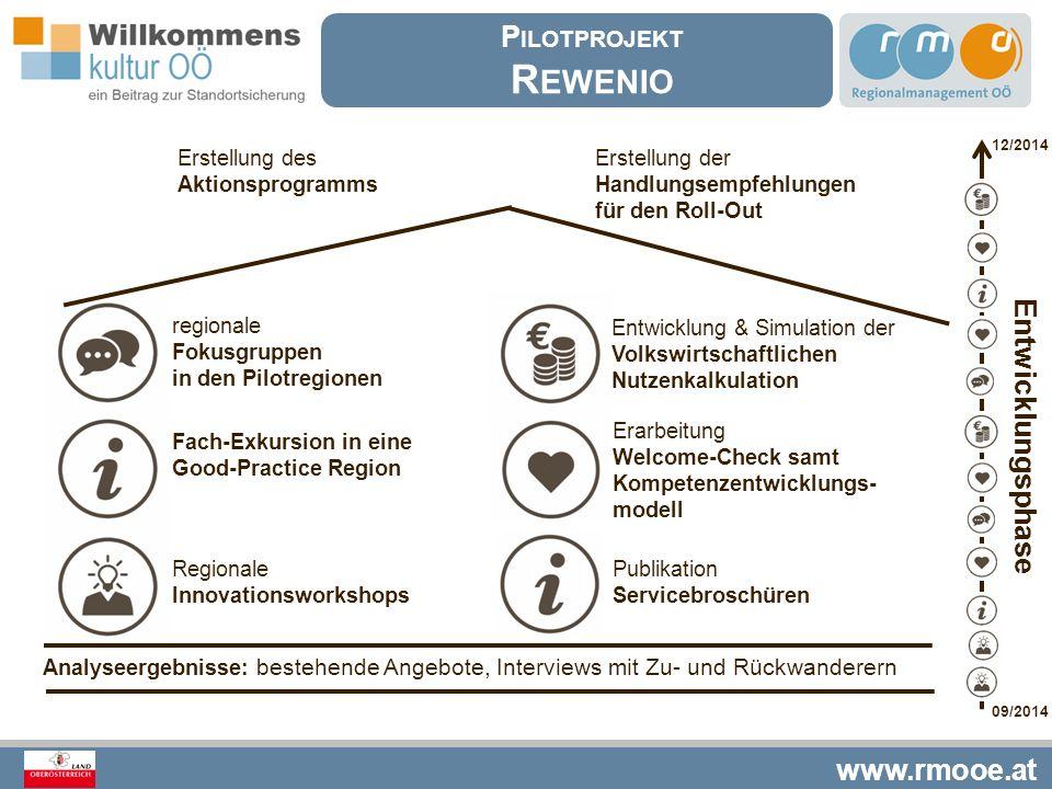 www.rmooe.at regionale Fokusgruppen in den Pilotregionen Entwicklungsphase 09/2014 12/2014 Regionale Innovationsworkshops Erarbeitung Welcome-Check sa