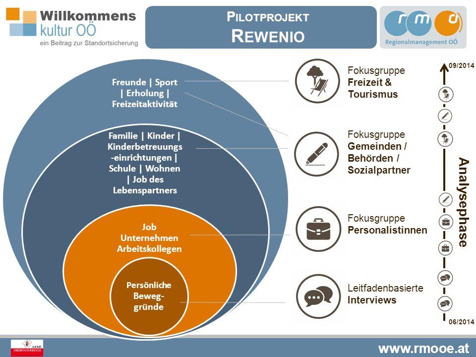www.rmooe.at Freunde | Sport | Erholung | Freizeitaktivität Familie | Kinder | Kinderbetreuungs -einrichtungen | Schule | Wohnen | Job des Lebenspartn
