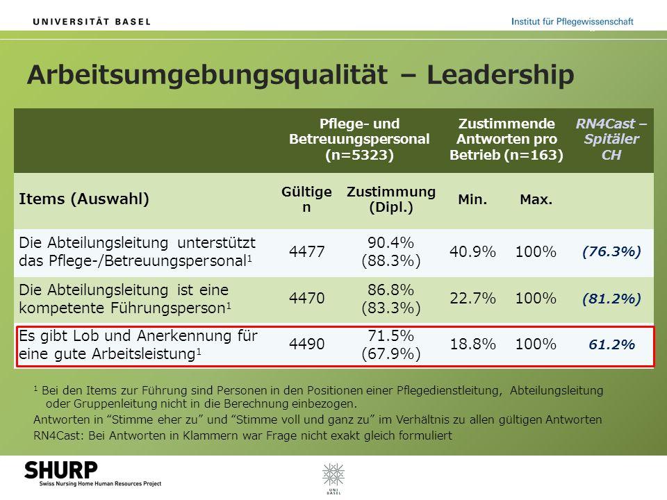 Arbeitsumgebungsqualität – Leadership Pflege- und Betreuungspersonal (n=5323) Zustimmende Antworten pro Betrieb (n=163) RN4Cast – Spitäler CH Items (Auswahl) Gültige n Zustimmung (Dipl.) Min.Max.
