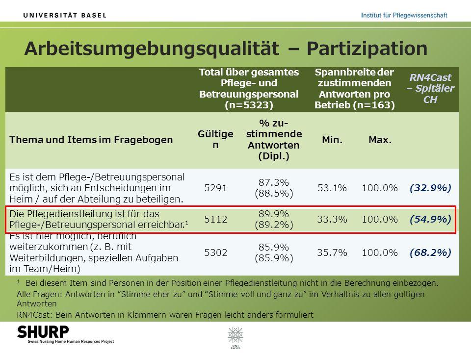 Arbeitsumgebungsqualität – Partizipation Total über gesamtes Pflege- und Betreuungspersonal (n=5323) Spannbreite der zustimmenden Antworten pro Betrie