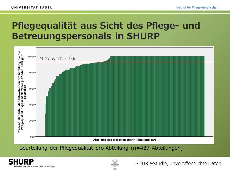 Pflegequalität aus Sicht des Pflege- und Betreuungspersonals in SHURP Beurteilung der Pflegequalität pro Abteilung (n=427 Abteilungen) SHURP-Studie, unveröffentlichte Daten Mittelwert: 93%