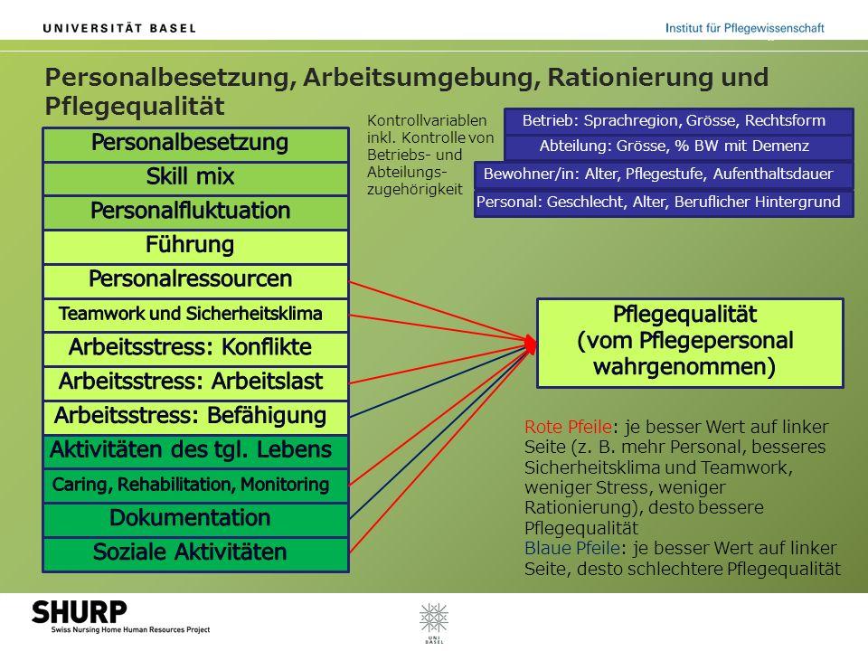 Personalbesetzung, Arbeitsumgebung, Rationierung und Pflegequalität Betrieb: Sprachregion, Grösse, Rechtsform Abteilung: Grösse, % BW mit Demenz Rote
