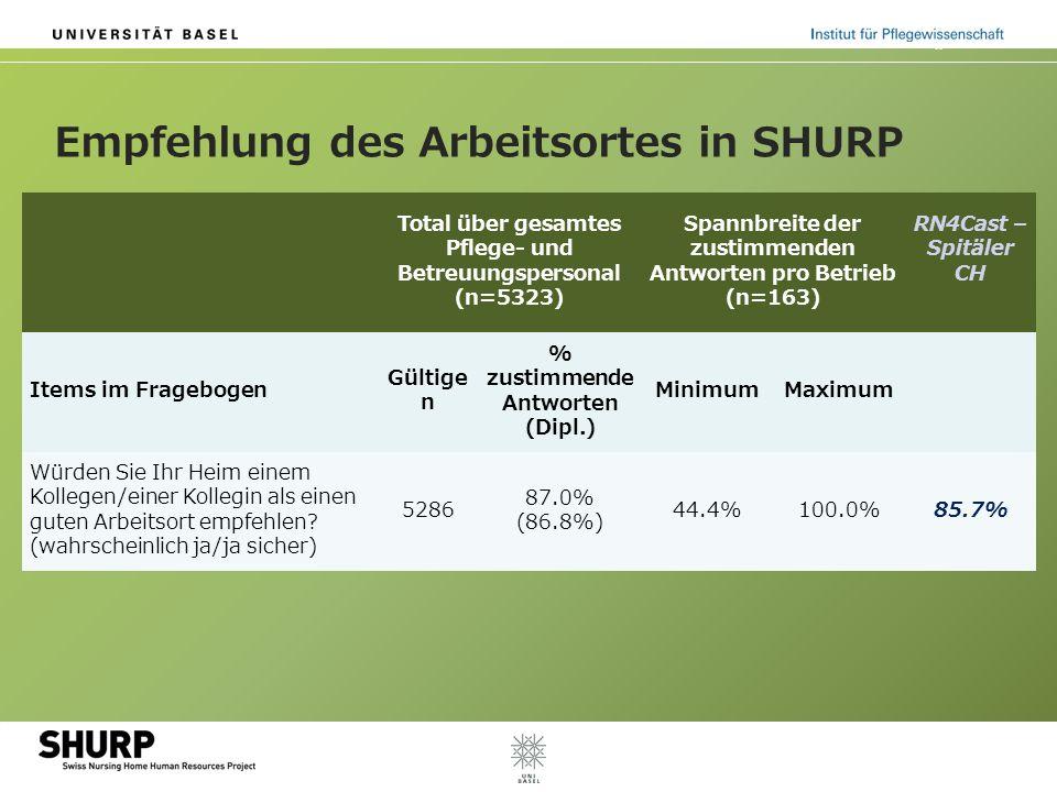 Empfehlung des Arbeitsortes in SHURP Total über gesamtes Pflege- und Betreuungspersonal (n=5323) Spannbreite der zustimmenden Antworten pro Betrieb (n