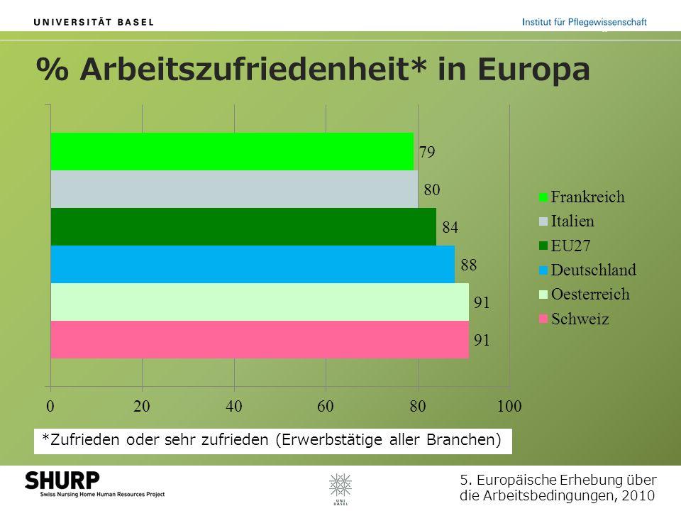 % Arbeitszufriedenheit* in Europa *Zufrieden oder sehr zufrieden (Erwerbstätige aller Branchen) 5. Europäische Erhebung über die Arbeitsbedingungen, 2